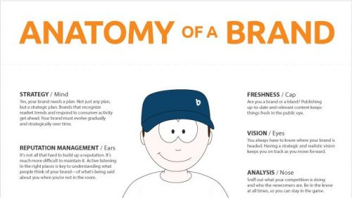 Anatomy-of-a-Brand