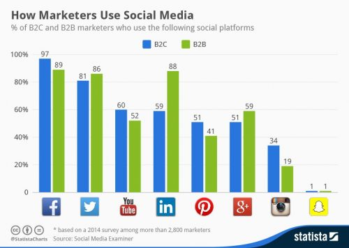 How_Marketers_Use_Social_Media