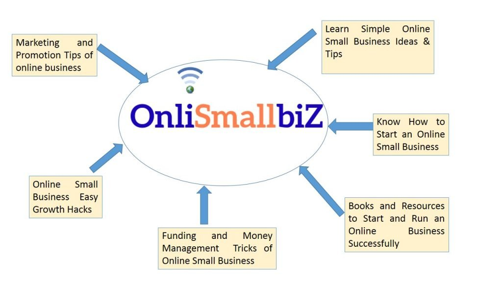 OnliSmallbiZ categories