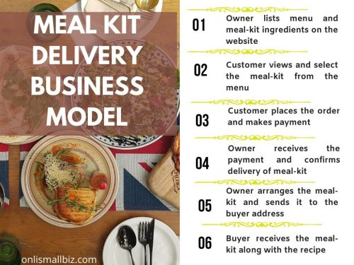 meal kit delivery business model