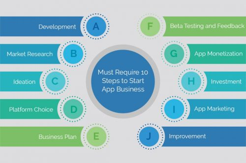 app development- one of the attractive money making business ideas for young adults