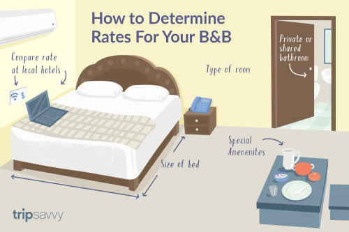 bed-and-breakfast - one of the great money making business ideas for young adults