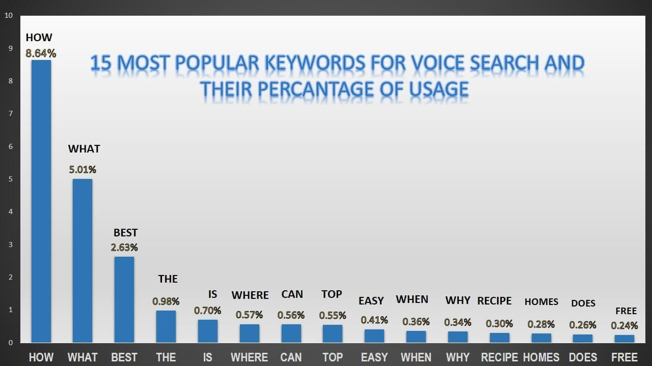 voice search seo_keywords