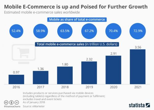 estimated_worldwide_mobile_e_commerce_sales_n