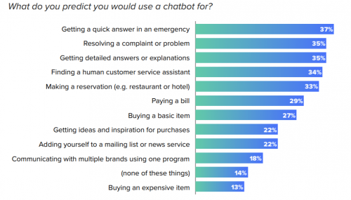 most common chatbot applications