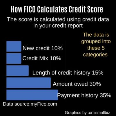 how FICO calculates credit score - graph